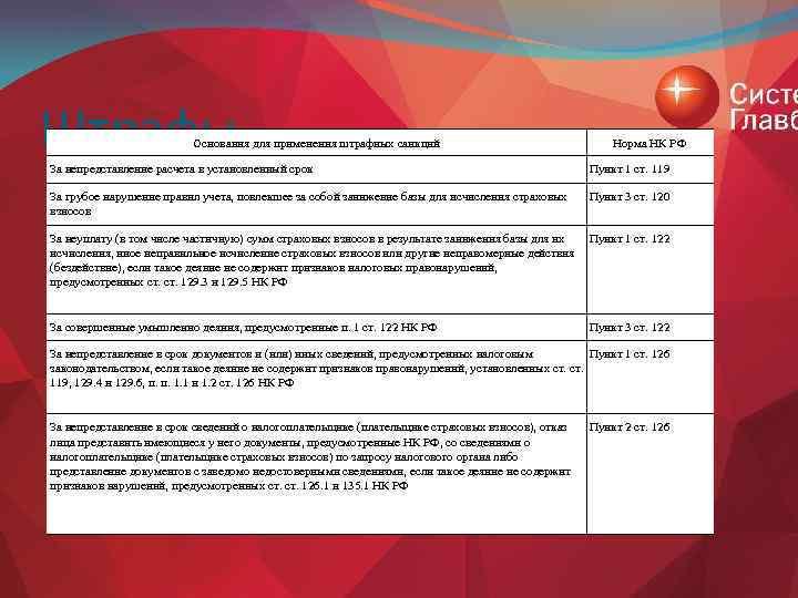 Штрафы Основания для применения штрафных санкций Норма НК РФ За непредставление расчета в установленный