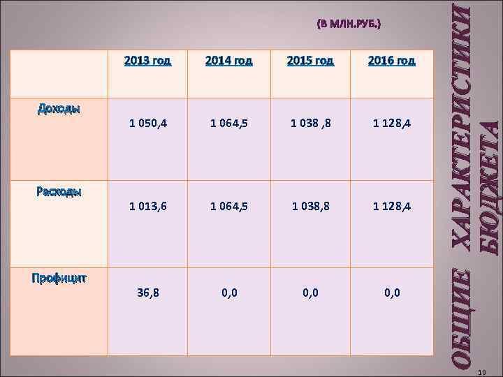 ОБЩИЕ ХАРАКТЕРИСТИКИ БЮДЖЕТА (В МЛН. РУБ. ) 2013 год Доходы Расходы Профицит 2014 год