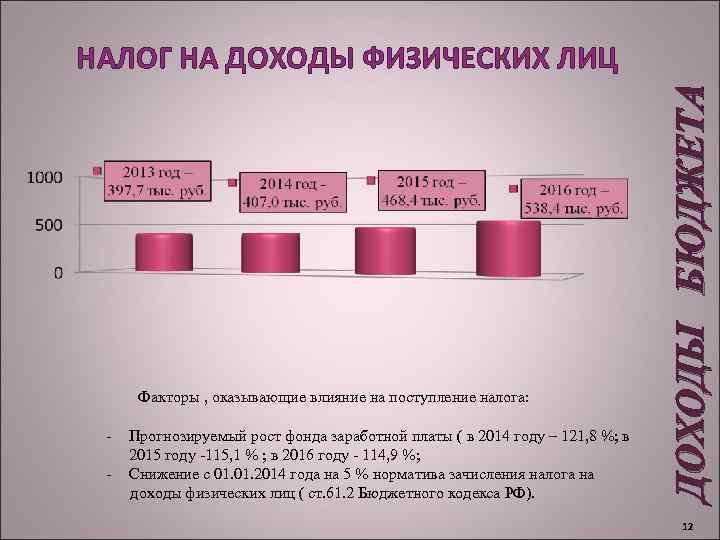 Факторы , оказывающие влияние на поступление налога: - Прогнозируемый рост фонда заработной платы