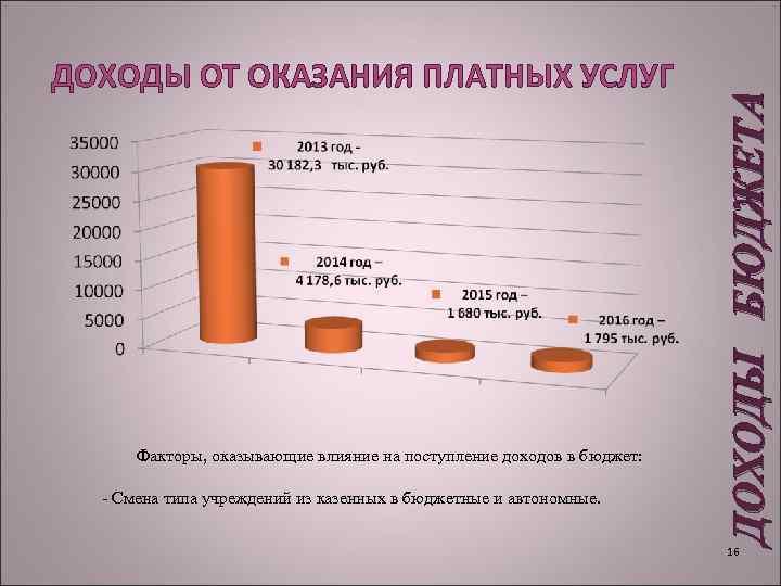 Факторы, оказывающие влияние на поступление доходов в бюджет: - Смена типа учреждений из