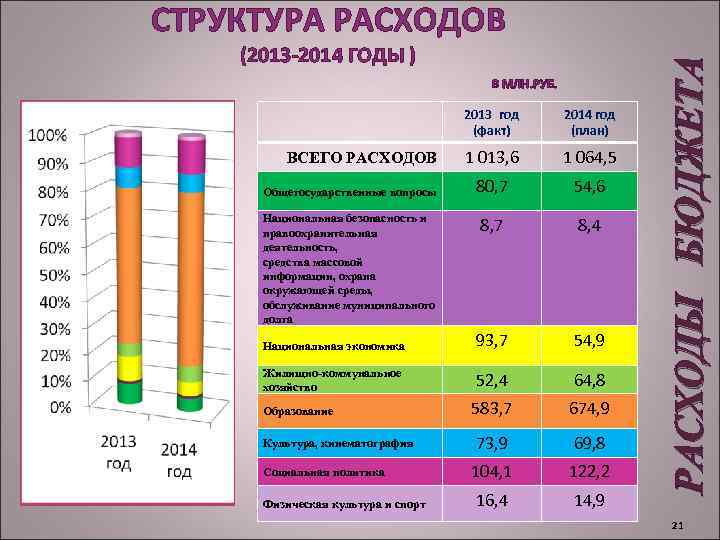(2013 -2014 ГОДЫ ) В МЛН. РУБ. 2013 год (факт) 2014 год (план) 1