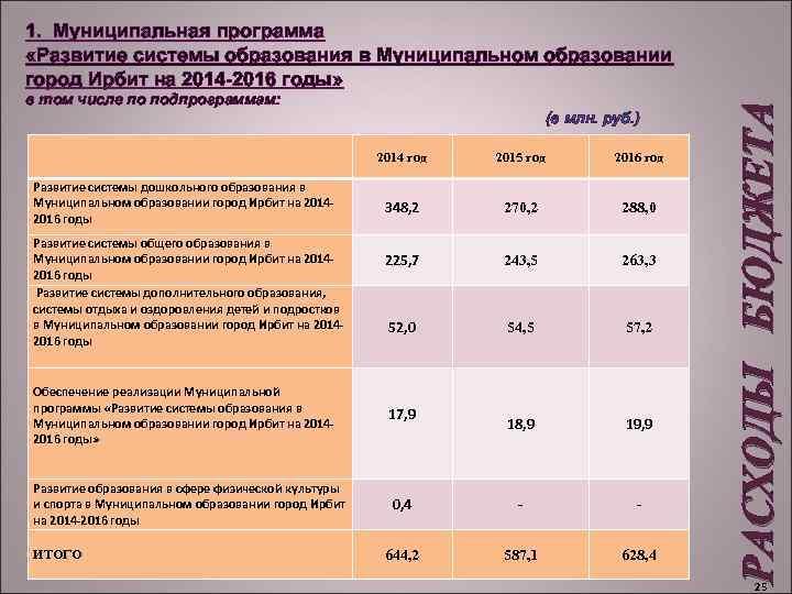 в том числе по подпрограммам: (в млн. руб. ) 2014 год Развитие системы дошкольного