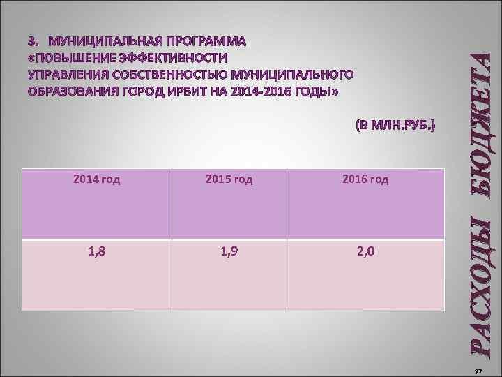 (В МЛН. РУБ. ) 2014 год 2015 год 2016 год 1, 8 1,