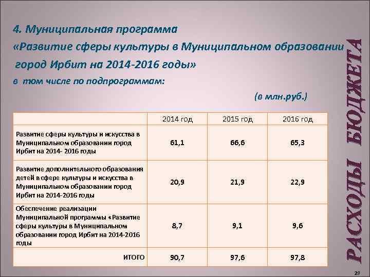 в том числе по подпрограммам: (в млн. руб. ) 2014 год 2015 год 2016