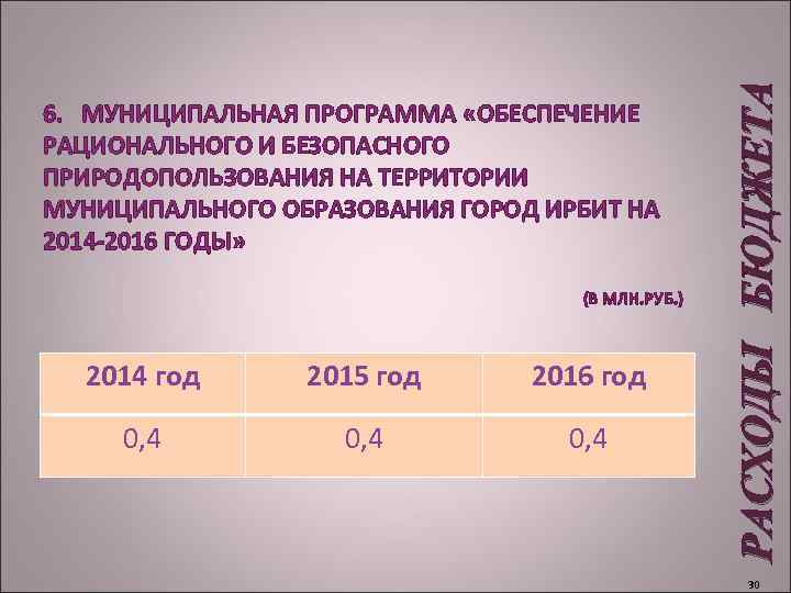 (В МЛН. РУБ. ) 2014 год 2015 год 2016 год 0, 4 РАСХОДЫ