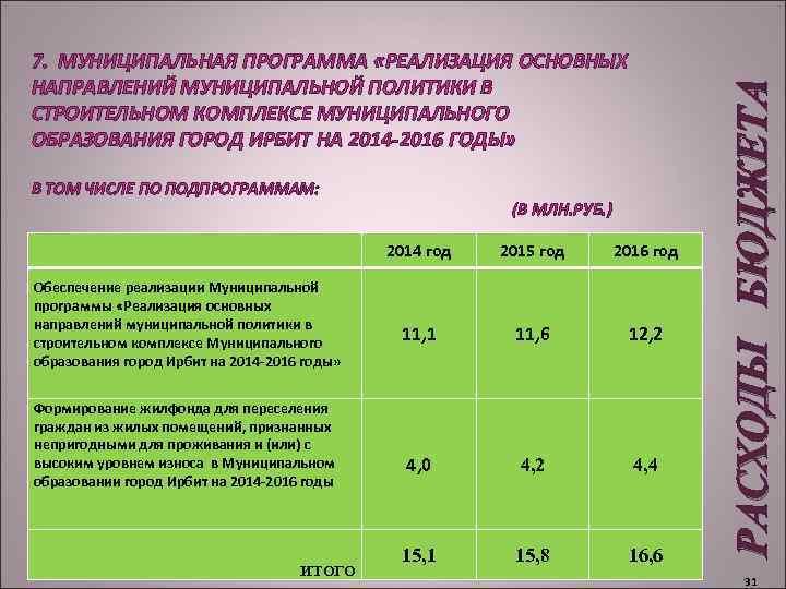 В ТОМ ЧИСЛЕ ПО ПОДПРОГРАММАМ: (В МЛН. РУБ. ) 2014 год Обеспечение реализации Муниципальной