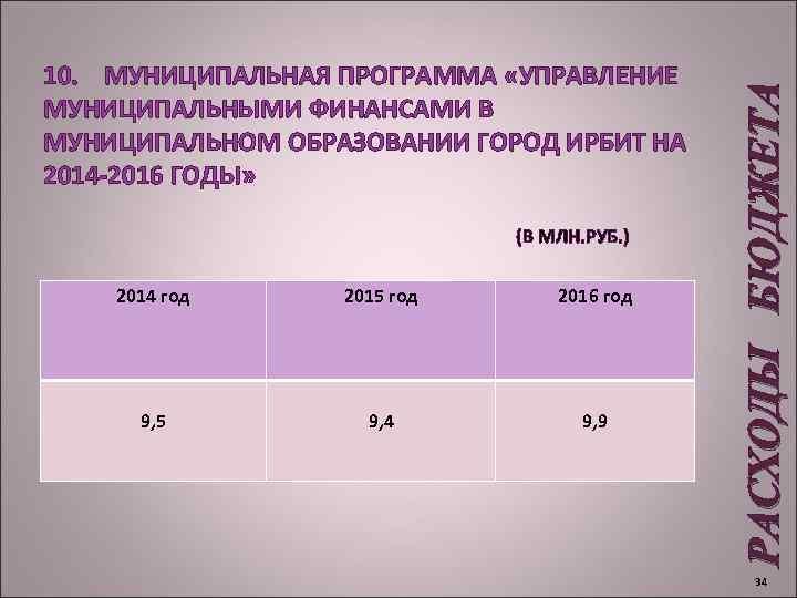 (В МЛН. РУБ. ) 2014 год 2015 год 2016 год 9, 5 9,