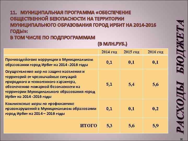 2014 год 2015 год 2016 год Противодействие коррупции в Муниципальном образовании город Ирбит на