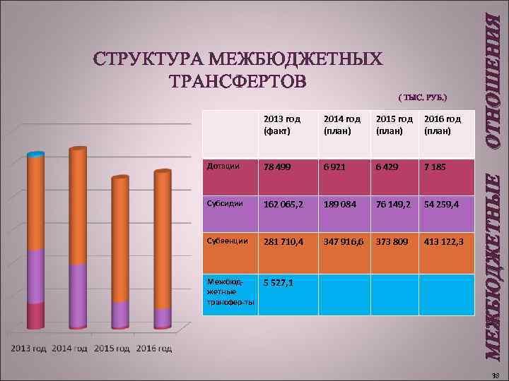 ( ТЫС. РУБ. ) 2013 год (факт) 2014 год (план) 2015 год (план)