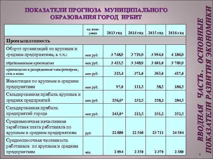 ед. измерения 2013 год 2014 год 2015 год 2016 год Промышленность Оборот организаций
