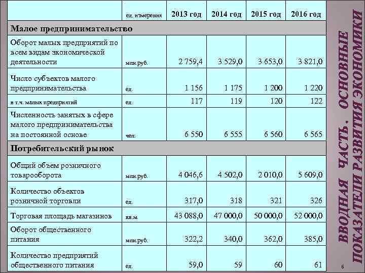ед. измерения 2013 год 2014 год 2015 год 2016 год Малое предпринимательство Оборот малых