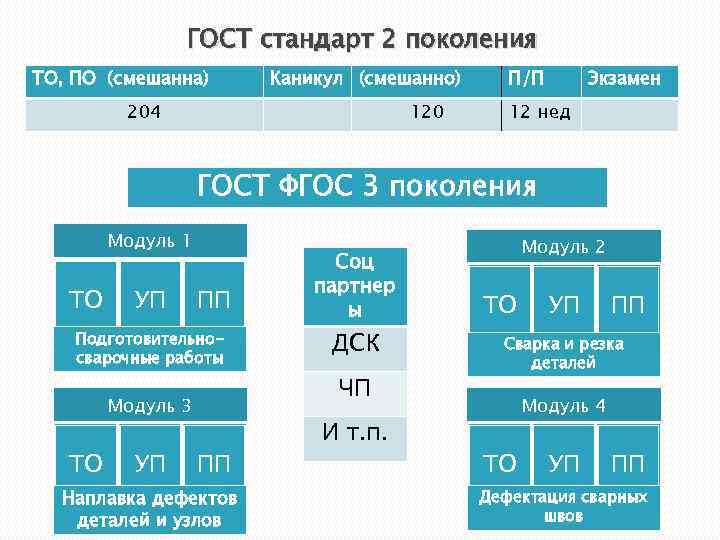 ГОСТ стандарт 2 поколения ТО, ПО (смешанна) Каникул (смешанно) 204 120 П/П Экзамен 12