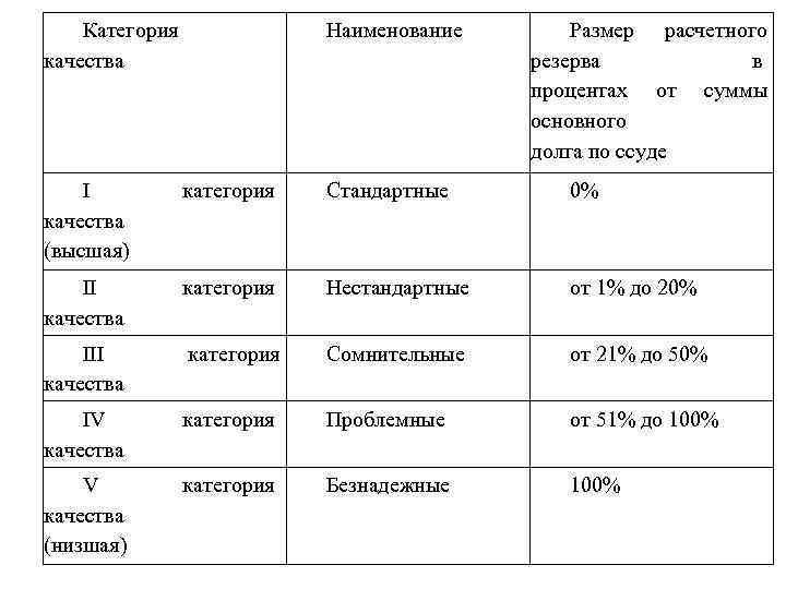 Категория качества Наименование Размер расчетного резерва в процентах от суммы основного долга по ссуде