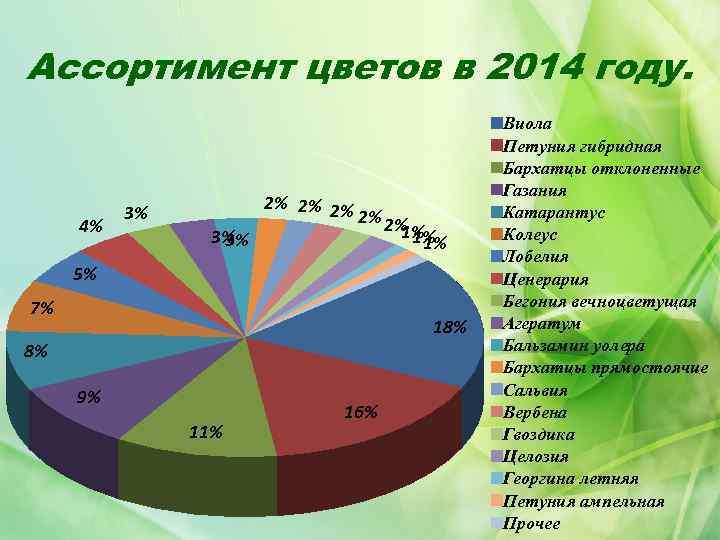 Ассортимент цветов в 2014 году. 4% 3% 2% 2% 2% 1% 3% 1% 5%