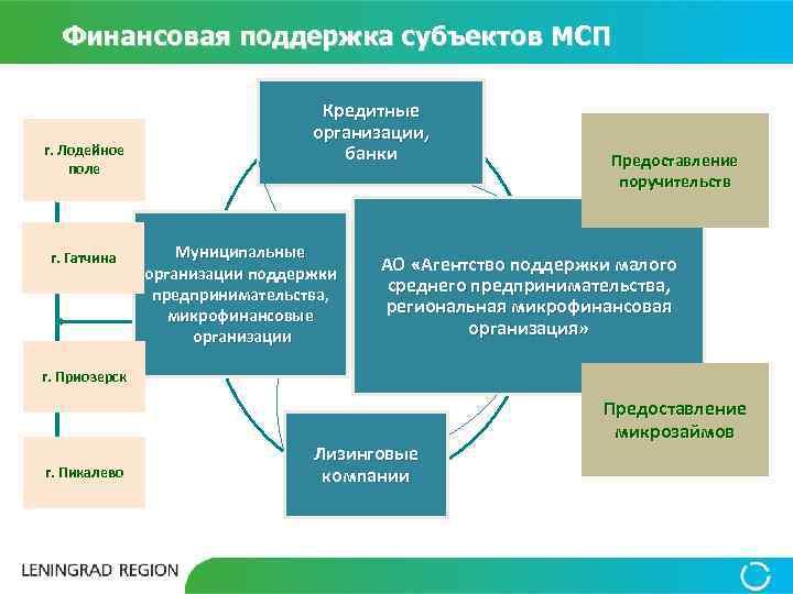 Финансовая поддержка субъектов МСП г. Лодейное поле г. Гатчина Кредитные организации, банки Муниципальные организации