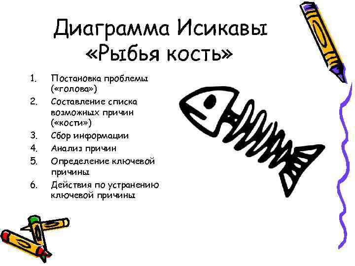 Диаграмма Исикавы «Рыбья кость» 1. 2. 3. 4. 5. 6. Постановка проблемы ( «голова»