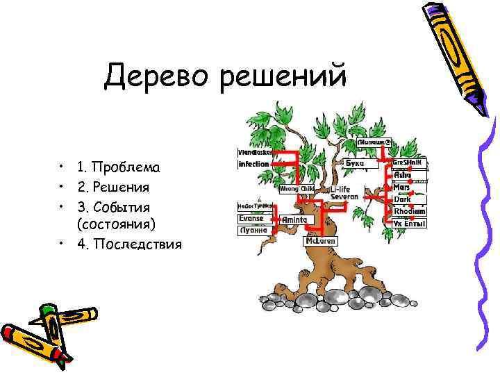 Дерево решений • 1. Проблема • 2. Решения • 3. События (состояния) • 4.