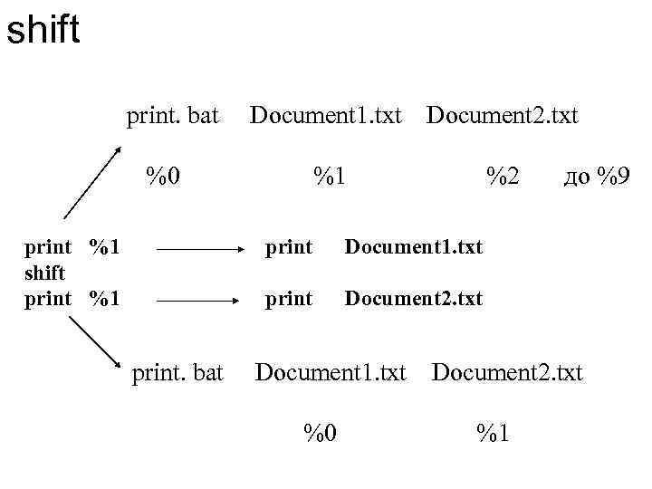 shift print. bat Document 1. txt Document 2. txt %0 print %1 shift print