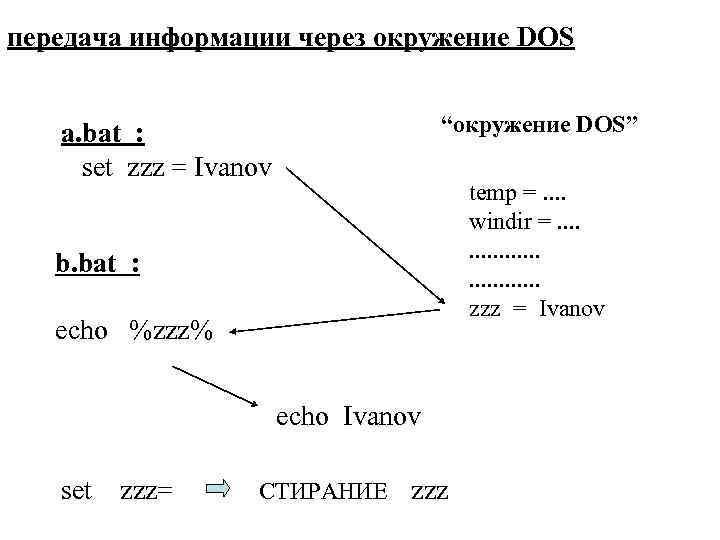 """передача информации через окружение DOS """"окружение DOS"""" a. bat : set zzz = Ivanov"""