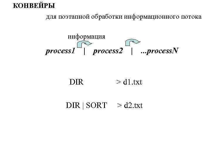 КОНВЕЙРЫ для поэтапной обработки информационного потока информация process 1 | process 2 DIR |