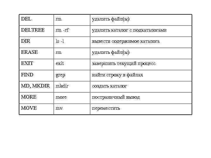 DEL rm удалить файл(ы) DELTREE rm -rf удалить каталог с подкаталогами DIR ls -l