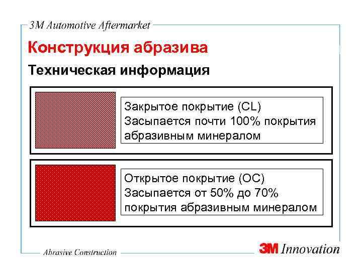 Конструкция абразива Техническая информация Закрытое покрытие (CL) Засыпается почти 100% покрытия абразивным минералом Открытое