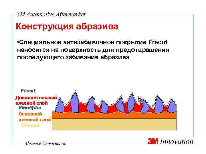 Конструкция абразива • Специальное антизабивочное покрытие Frecut наносится на поверхность для предотвращения последующего забивания