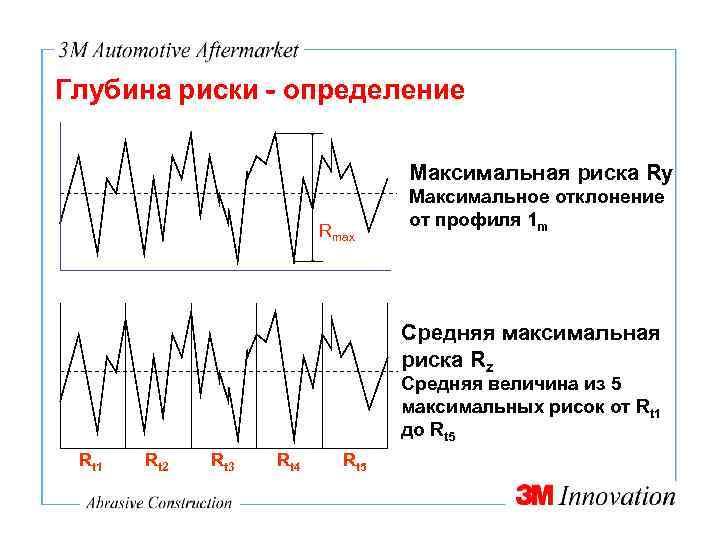 Глубина риски - определение Максимальная риска Ry Rmax Максимальное отклонение от профиля 1 m
