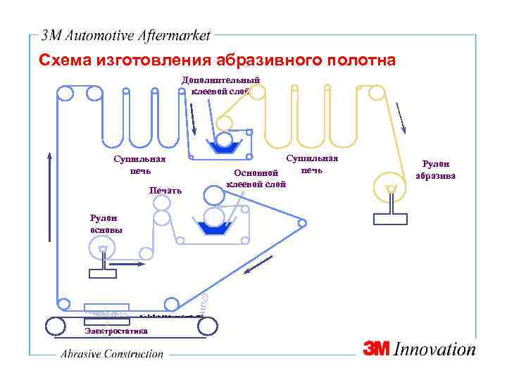 Схема изготовления абразивного полотна Дополнительный клеевой слой Сушильная печь Печать Рулон основы + Электростатика