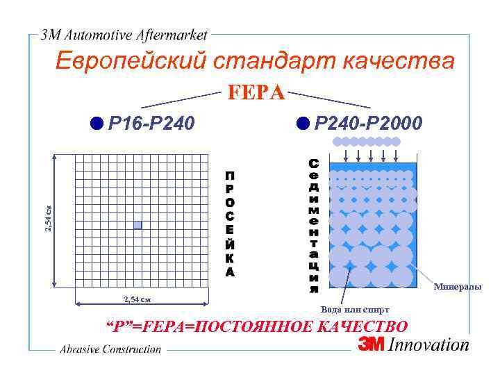 Европейский стандарт качества FEPA Р 240 -Р 2000 2, 54 см Р 16 -Р