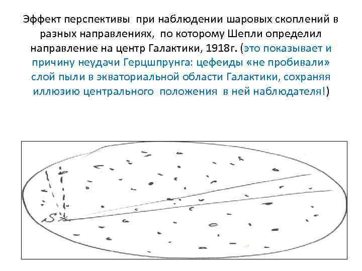 Эффект перспективы при наблюдении шаровых скоплений в разных направлениях, по которому Шепли определил направление