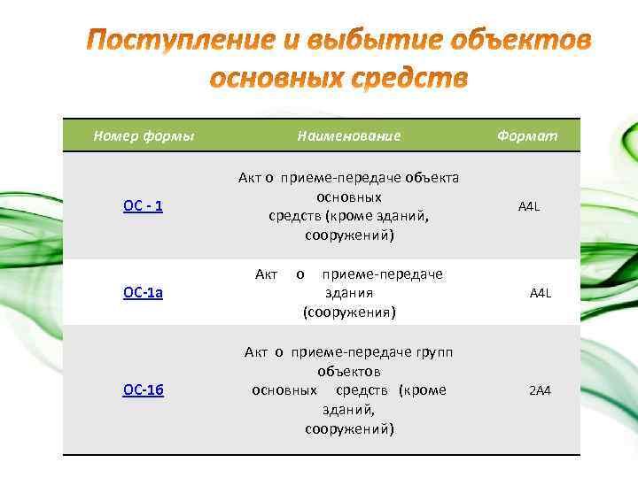 Номер формы Наименование Формат ОС - 1 Акт о приеме-передаче объекта основных средств (кроме