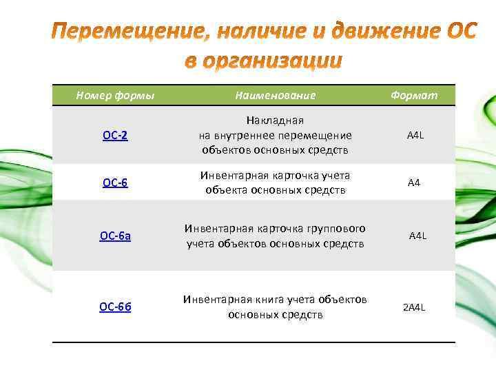 Номер формы Наименование Формат ОС-2 Накладная на внутреннее перемещение объектов основных средств A 4