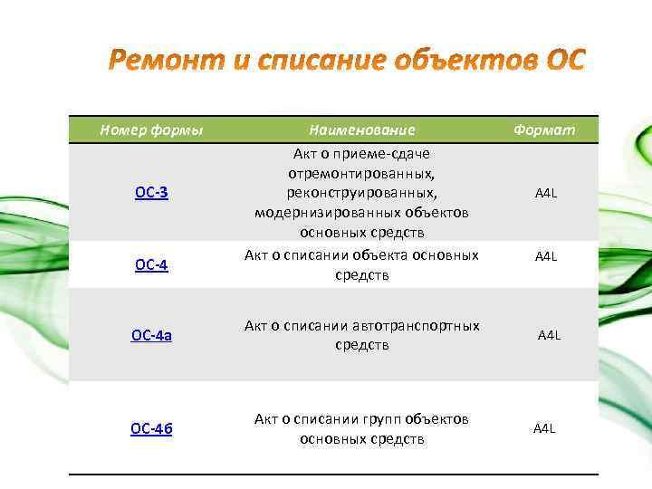 Номер формы ОС-3 ОС-4 Наименование Акт о приеме-сдаче отремонтированных, реконструированных, модернизированных объектов основных средств