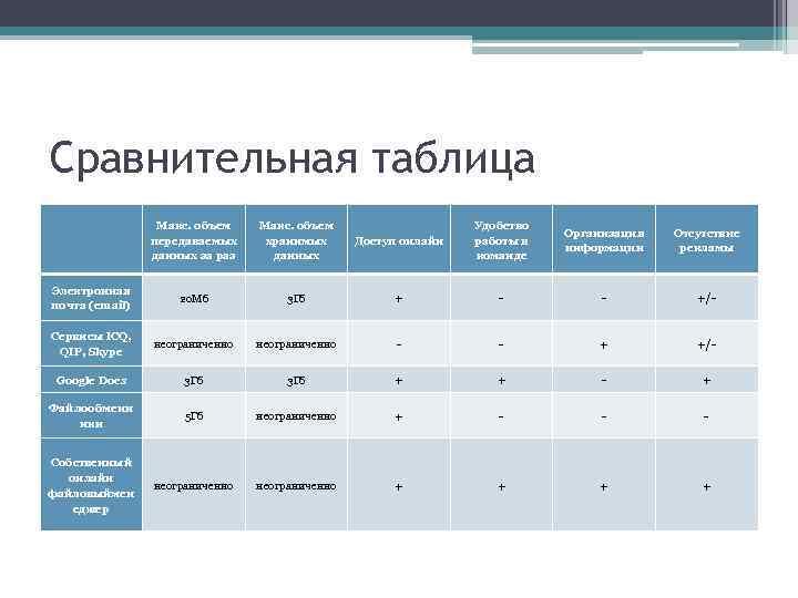 Сравнительная таблица Макс. объем передаваемых данных за раз Макс. объем хранимых данных Доступ онлайн