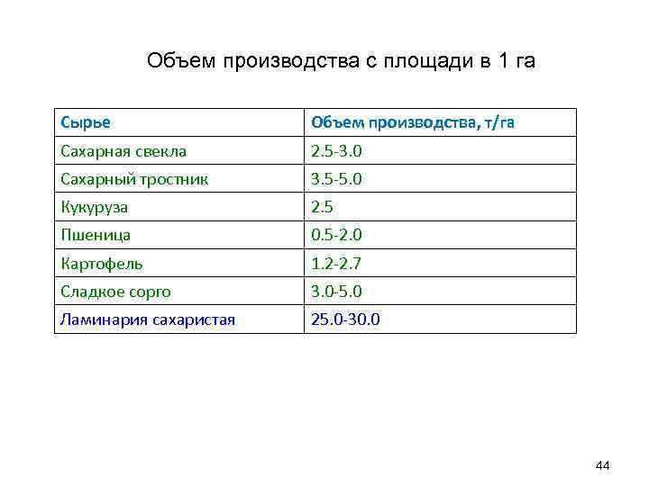 Объем производства с площади в 1 га Сырье Объем производства, т/га Сахарная свекла 2.