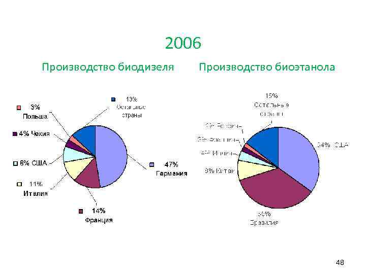 2006 Производство биодизеля Производство биоэтанола 48