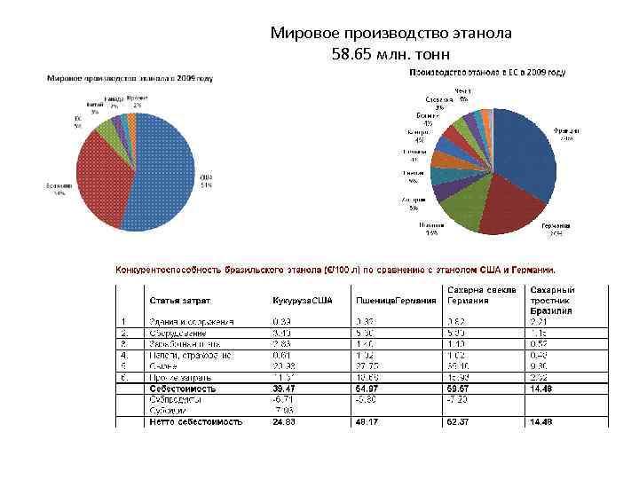 Мировое производство этанола 58. 65 млн. тонн