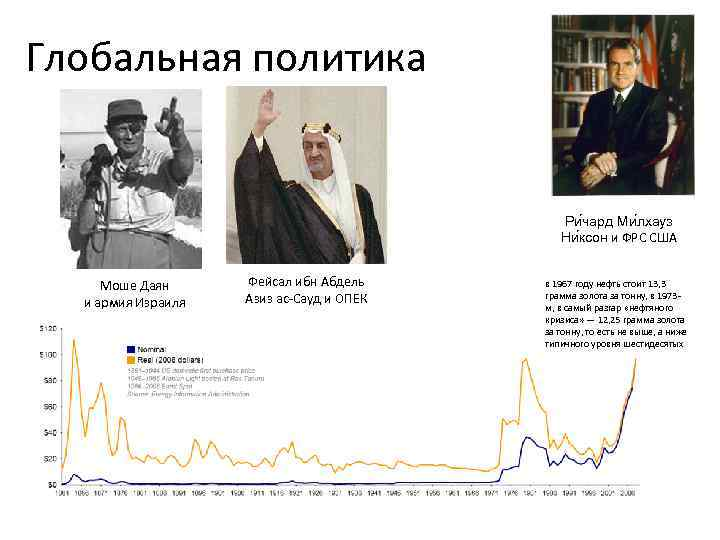 Глобальная политика Ри чард Ми лхауз Ни ксон и ФРС США Моше Даян и