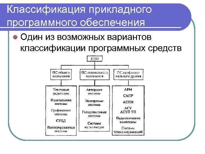 Классификация прикладного программного обеспечения l Один из возможных вариантов классификации программных средств
