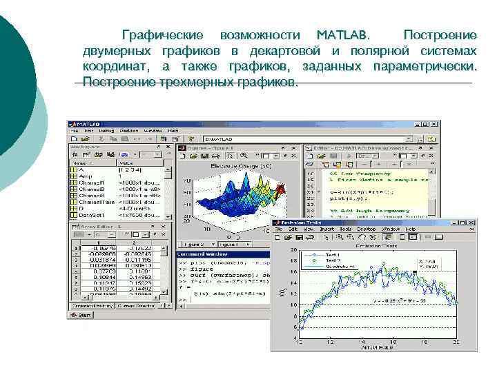 Графические возможности MATLAB. Построение двумерных графиков в декартовой и полярной системах координат, а также