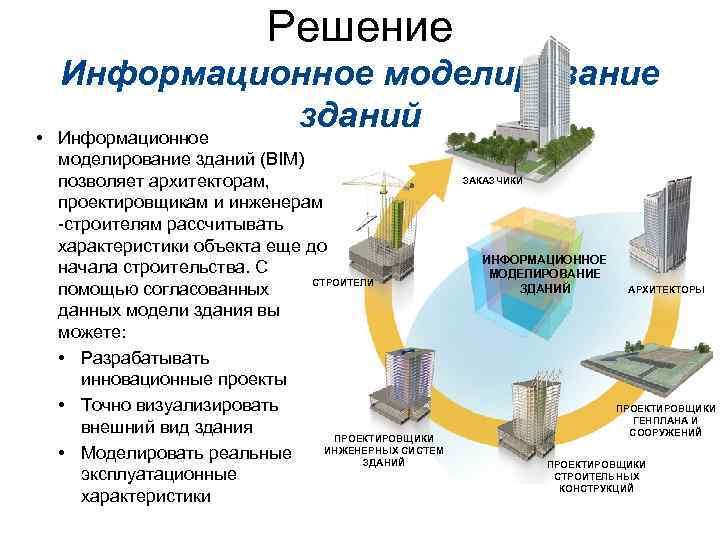 Решение • Информационное моделирование зданий (BIM) позволяет архитекторам, проектировщикам и инженерам -строителям рассчитывать характеристики