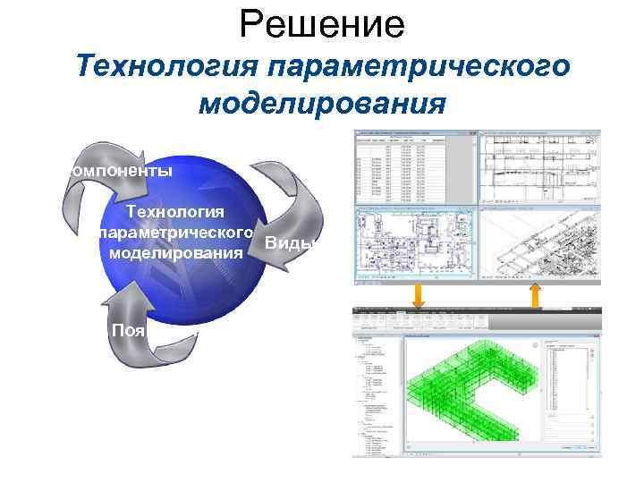 Решение Технология параметрического моделирования Компоненты Технология параметрического Виды моделирования Пояснения