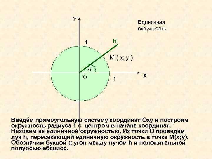 У Единичная окружность h 1 М ( х; у ) α О 1 Х
