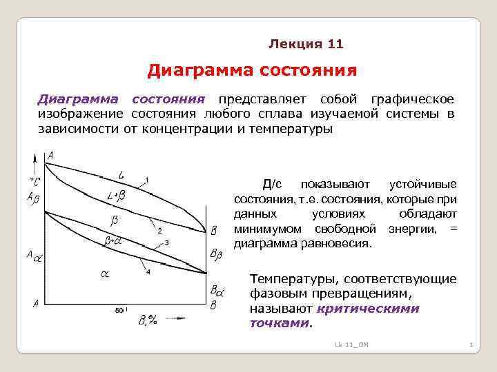 Лекция 11 Диаграмма состояния представляет собой графическое изображение состояния любого сплава изучаемой системы в