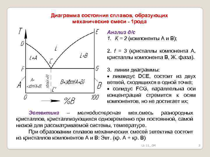 Диаграмма состояния сплавов, образующих механические смеси - 1 рода Анализ д/с 1. К =