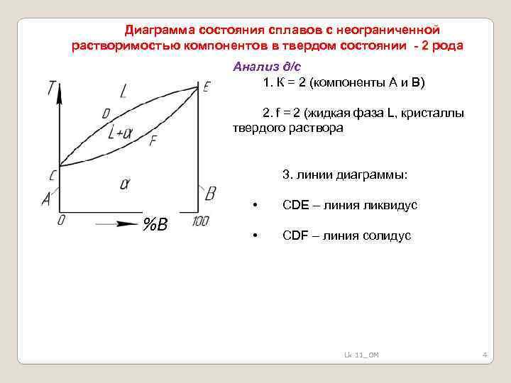 Диаграмма состояния сплавов с неограниченной растворимостью компонентов в твердом состоянии - 2 рода Анализ