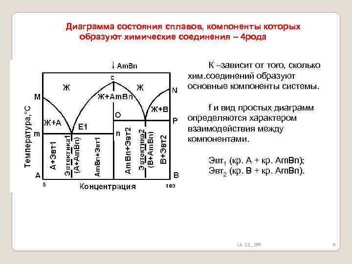Диаграмма состояния сплавов, компоненты которых образуют химические соединения – 4 рода К –зависит от