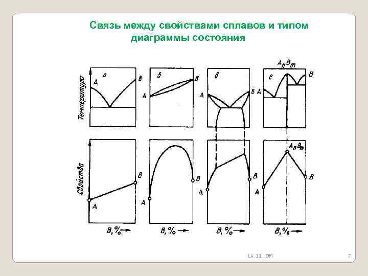 Связь между свойствами сплавов и типом диаграммы состояния Lk 11_OM 7