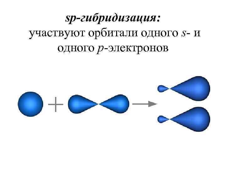 sp-гибридизация: участвуют орбитали одного s- и одного p-электронов